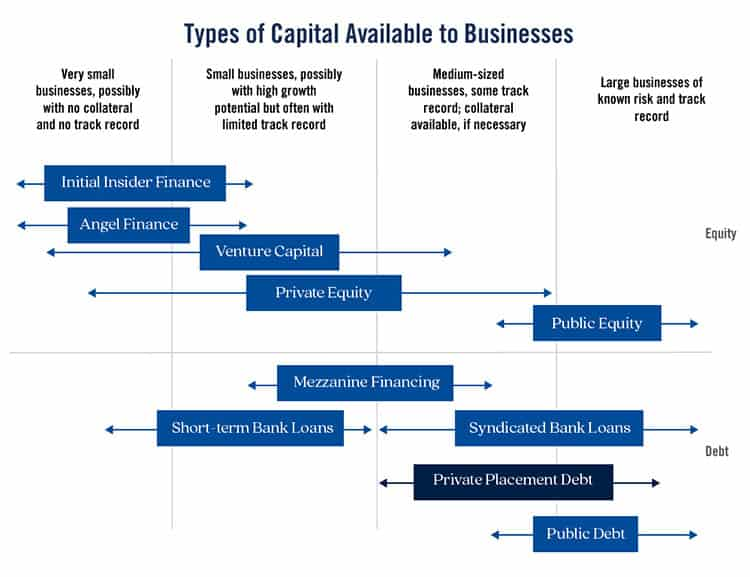 Types Of Capital Available To Businesses